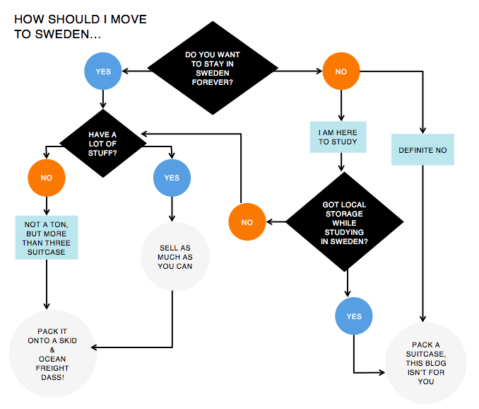 moving to sweden flowchart