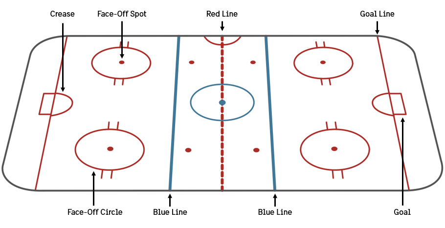 Ice Hockey Diagram Basic Guide Wiring Diagram